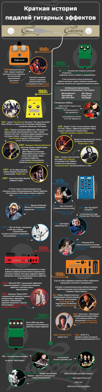 Картинка история гитарных педалей